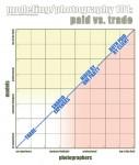Paid vs. Trade Diagramm